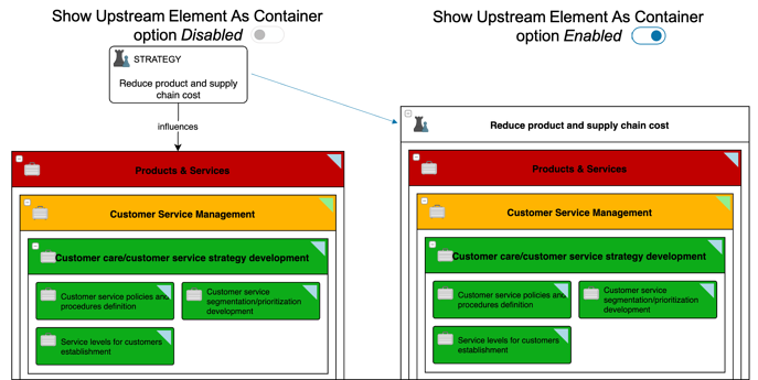 Designer_Hierarchy_Map_Show_Upstream_Elements_as_Container