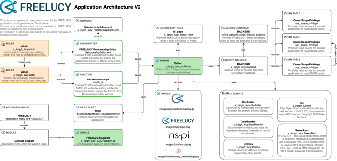 FREELUCY Application Architecture